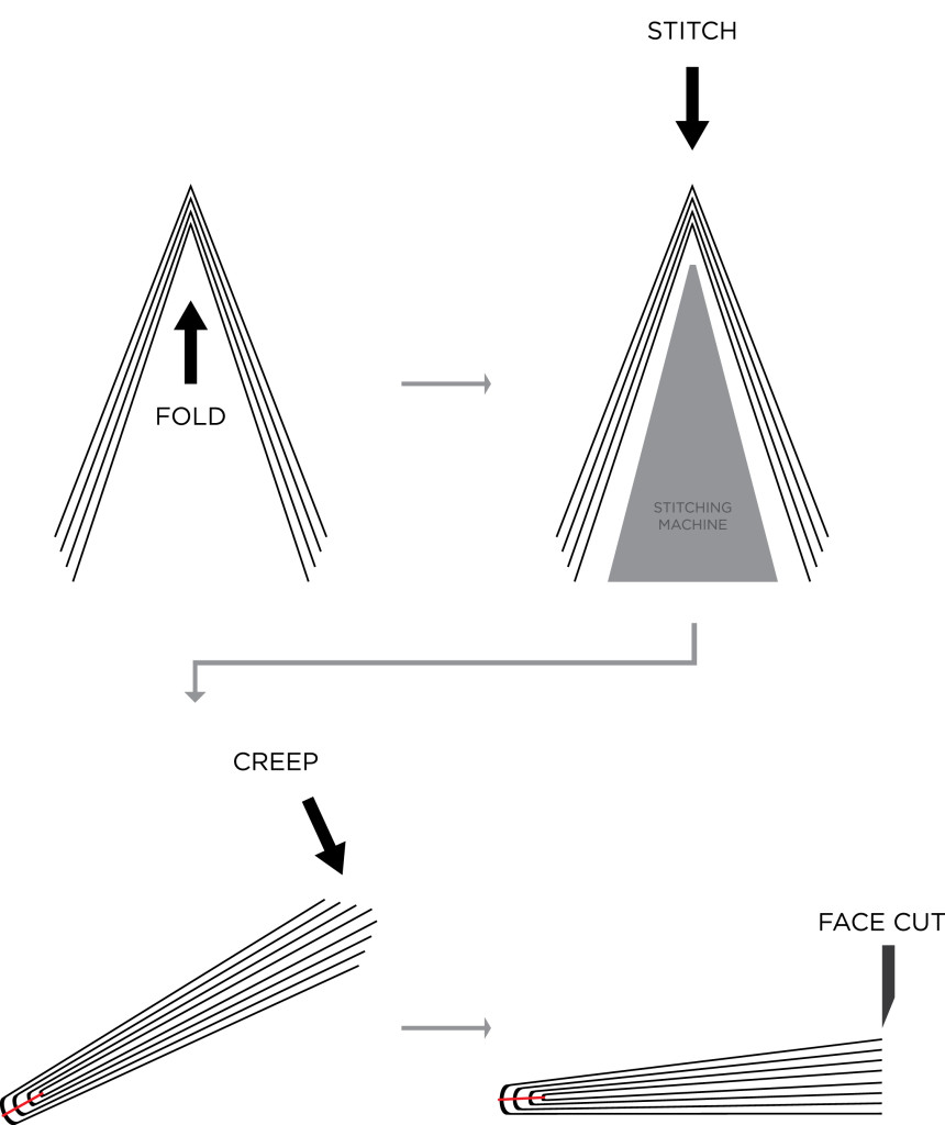 Saddle Stitch Diagram